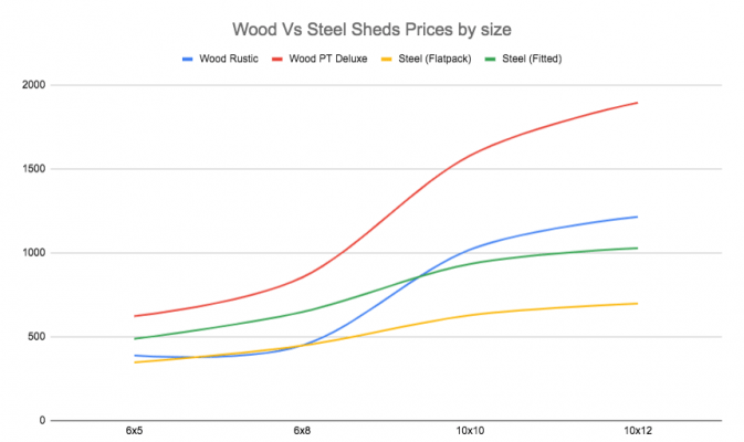 A graph showing the cost of Wooden and Steel Sheds with the X axis covering square footage and the Y axis is price. Steel Sheds flatpacked are considerably cheaper than the Wooden Counterparts